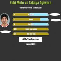 Yuki Muto vs Takuya Ogiwara h2h player stats