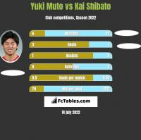 Yuki Muto vs Kai Shibato h2h player stats