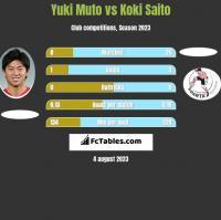 Yuki Muto vs Koki Saito h2h player stats
