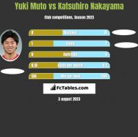 Yuki Muto vs Katsuhiro Nakayama h2h player stats