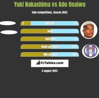 Yuki Nakashima vs Ado Onaiwu h2h player stats