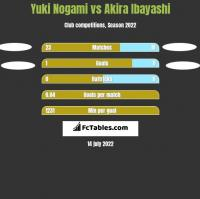 Yuki Nogami vs Akira Ibayashi h2h player stats