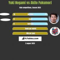 Yuki Nogami vs Akito Fukumori h2h player stats