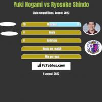 Yuki Nogami vs Ryosuke Shindo h2h player stats