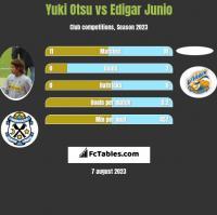 Yuki Otsu vs Edigar Junio h2h player stats