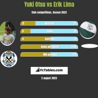 Yuki Otsu vs Erik Lima h2h player stats