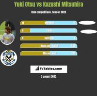 Yuki Otsu vs Kazushi Mitsuhira h2h player stats