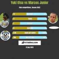 Yuki Otsu vs Marcos Junior h2h player stats