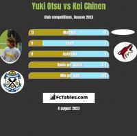 Yuki Otsu vs Kei Chinen h2h player stats