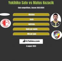 Yukihiko Sato vs Matus Kozacik h2h player stats