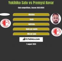 Yukihiko Sato vs Premysl Kovar h2h player stats