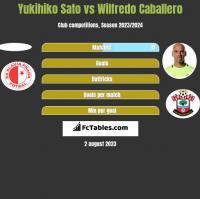 Yukihiko Sato vs Wilfredo Caballero h2h player stats