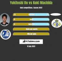 Yukitoshi Ito vs Koki Machida h2h player stats