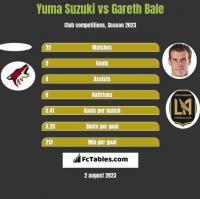 Yuma Suzuki vs Gareth Bale h2h player stats