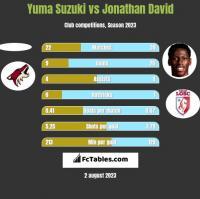 Yuma Suzuki vs Jonathan David h2h player stats