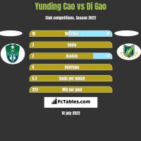 Yunding Cao vs Di Gao h2h player stats