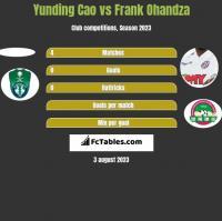 Yunding Cao vs Frank Ohandza h2h player stats