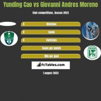 Yunding Cao vs Giovanni Andres Moreno h2h player stats
