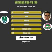 Yunding Cao vs Ivo h2h player stats