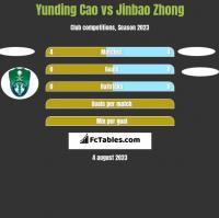 Yunding Cao vs Jinbao Zhong h2h player stats