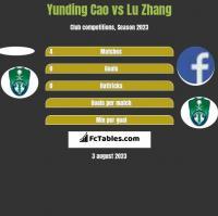 Yunding Cao vs Lu Zhang h2h player stats