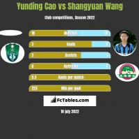 Yunding Cao vs Shangyuan Wang h2h player stats