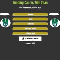 Yunding Cao vs Yilin Zhan h2h player stats
