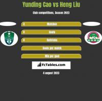 Yunding Cao vs Heng Liu h2h player stats