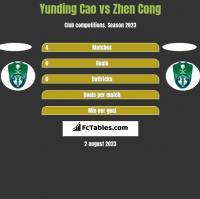 Yunding Cao vs Zhen Cong h2h player stats