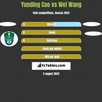 Yunding Cao vs Wei Wang h2h player stats
