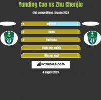 Yunding Cao vs Zhu Chenjie h2h player stats