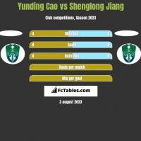 Yunding Cao vs Shenglong Jiang h2h player stats