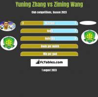 Yuning Zhang vs Ziming Wang h2h player stats