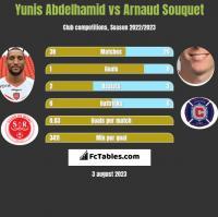 Yunis Abdelhamid vs Arnaud Souquet h2h player stats