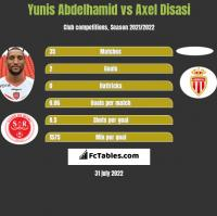 Yunis Abdelhamid vs Axel Disasi h2h player stats