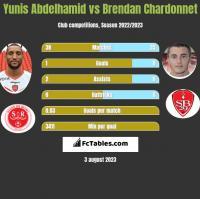Yunis Abdelhamid vs Brendan Chardonnet h2h player stats