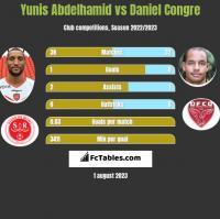 Yunis Abdelhamid vs Daniel Congre h2h player stats