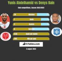 Yunis Abdelhamid vs Denys Bain h2h player stats