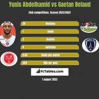Yunis Abdelhamid vs Gaetan Belaud h2h player stats