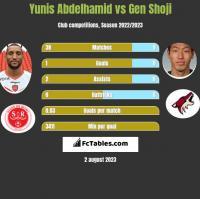Yunis Abdelhamid vs Gen Shoji h2h player stats