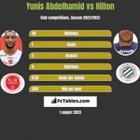 Yunis Abdelhamid vs Hilton h2h player stats
