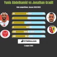 Yunis Abdelhamid vs Jonathan Gradit h2h player stats