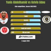 Yunis Abdelhamid vs Kelvin Adou h2h player stats