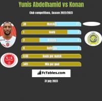 Yunis Abdelhamid vs Konan h2h player stats