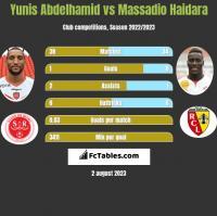 Yunis Abdelhamid vs Massadio Haidara h2h player stats