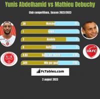 Yunis Abdelhamid vs Mathieu Debuchy h2h player stats