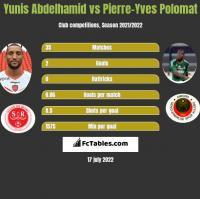Yunis Abdelhamid vs Pierre-Yves Polomat h2h player stats