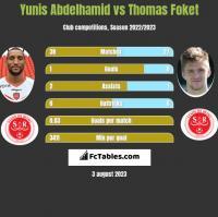 Yunis Abdelhamid vs Thomas Foket h2h player stats