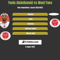 Yunis Abdelhamid vs Wout Faes h2h player stats