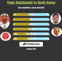 Yunis Abdelhamid vs Kevin Danso h2h player stats